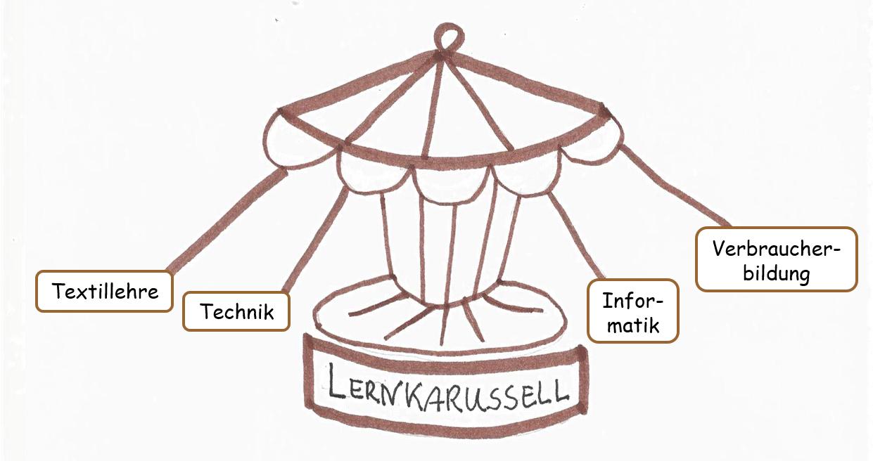 Graphische Darstellung des Lernkarussels