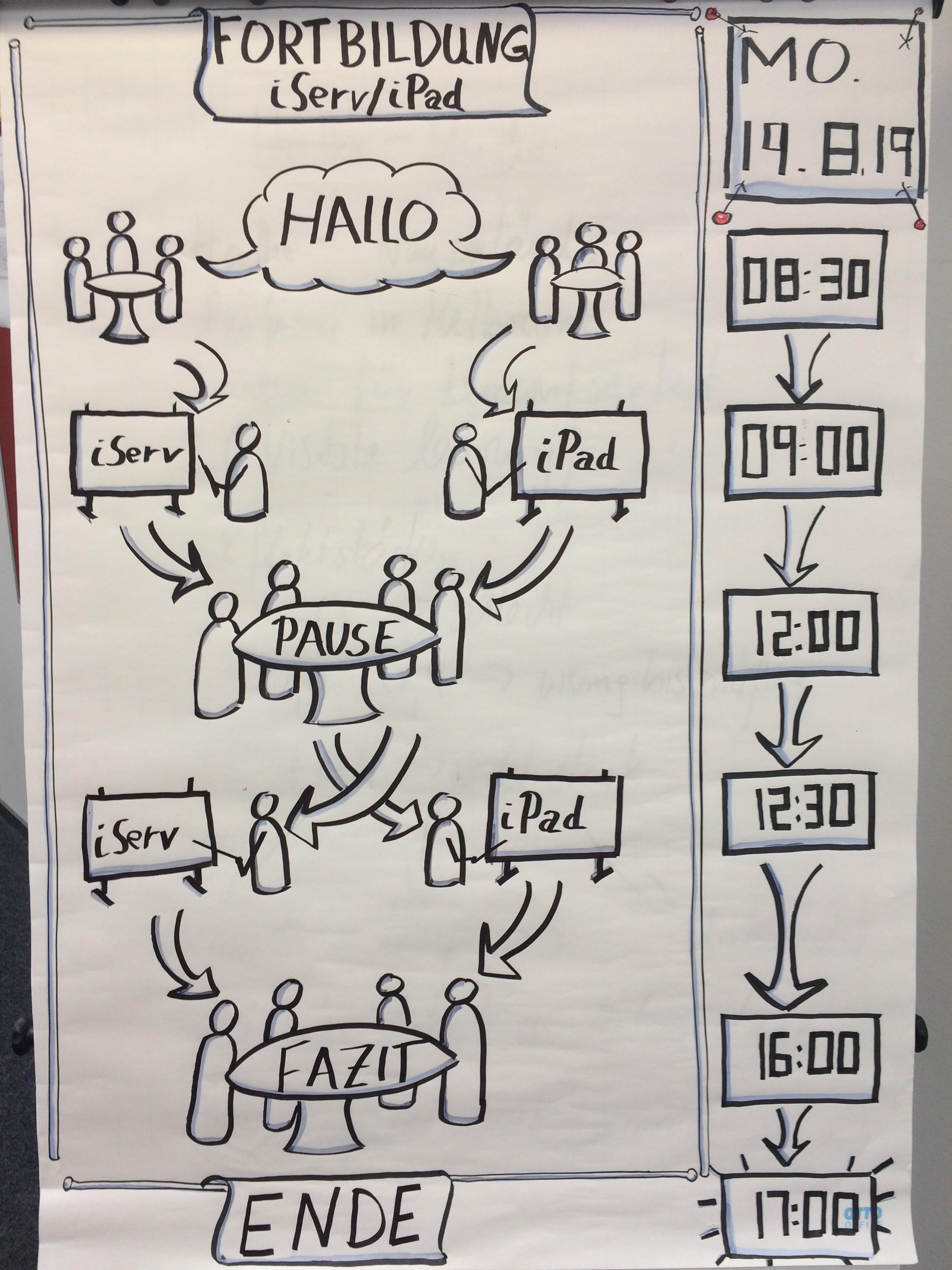 Planungsbild vom Schulentwicklungstag